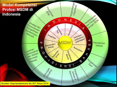 Akselerasi Pengembangan SDM Indonesia