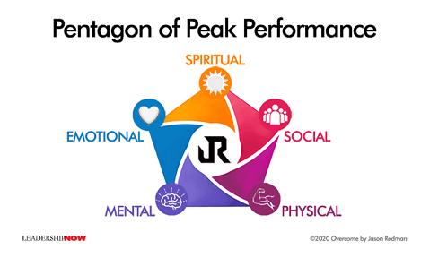 Pentagon of Peak Performance